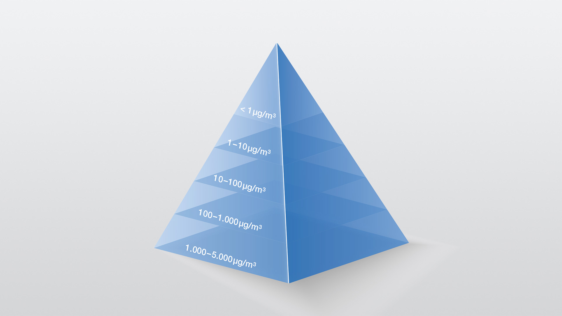 Containment Pyramid showing the banding of OEL into bands.